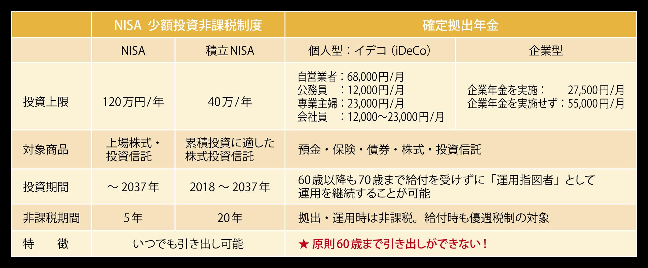 NISAと確定拠出年金