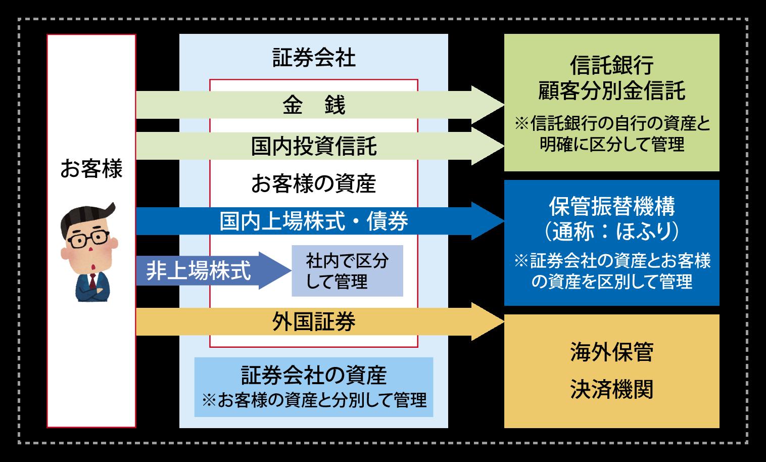金融資産保護制度