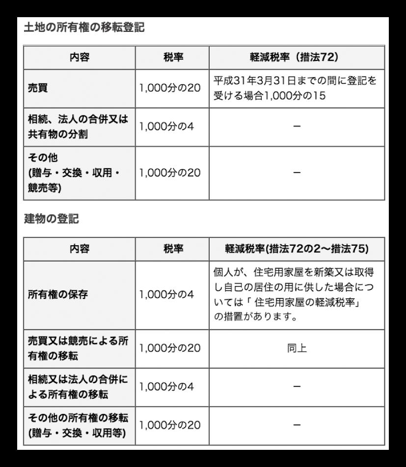 登録免許税
