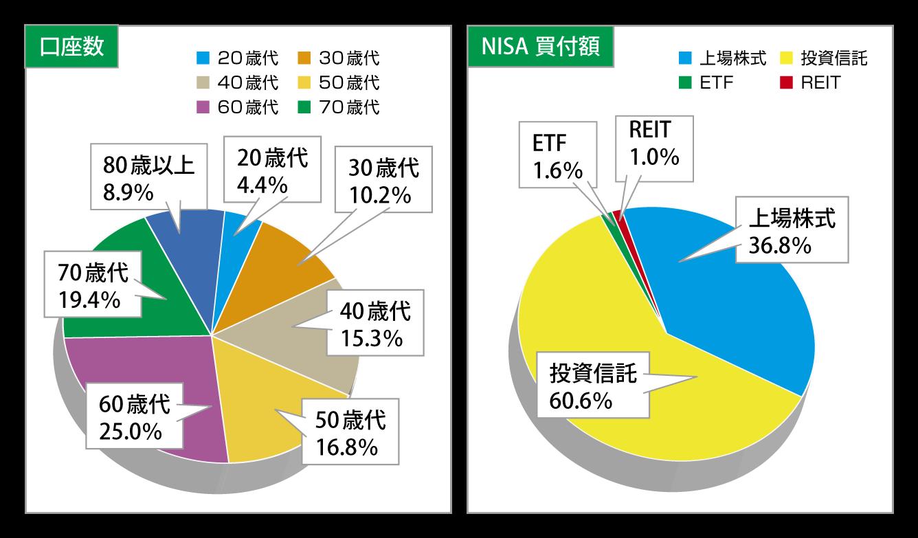 NISAデータ