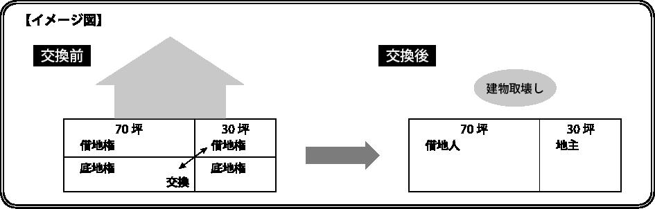 底地権と借地権の交換