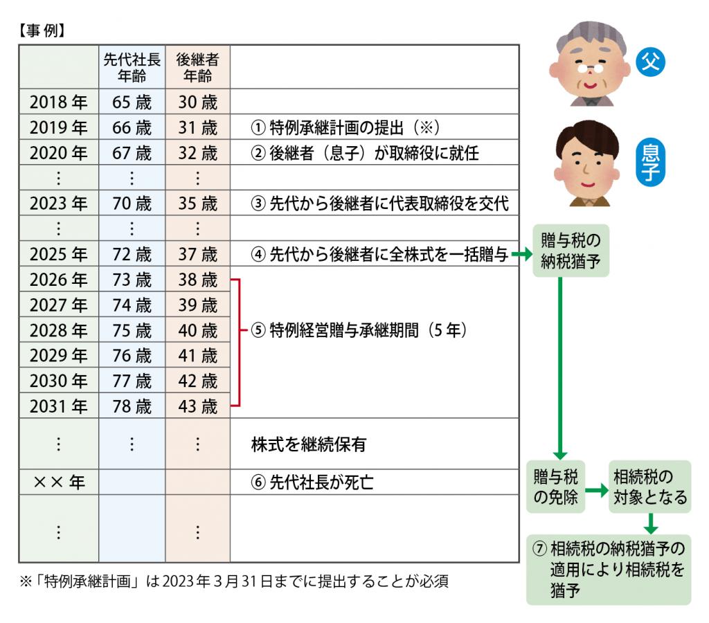 事業承継税制_事例