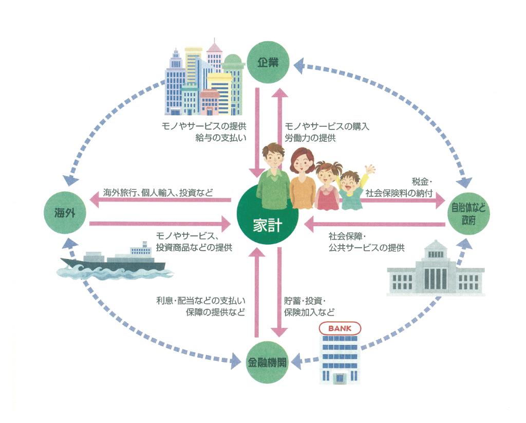 モノ・サービスの動きとお金の循環