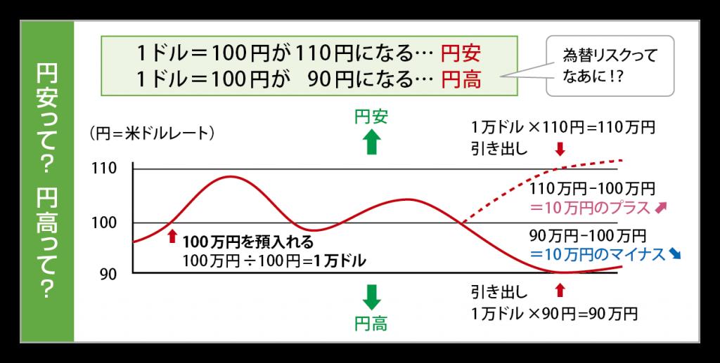 円安・円高